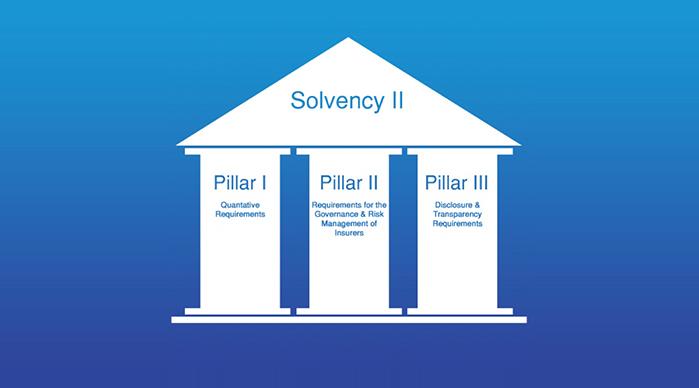 Solvency II: nuovi 7 regolamenti attuativi posti in consultazione dall'IVASS